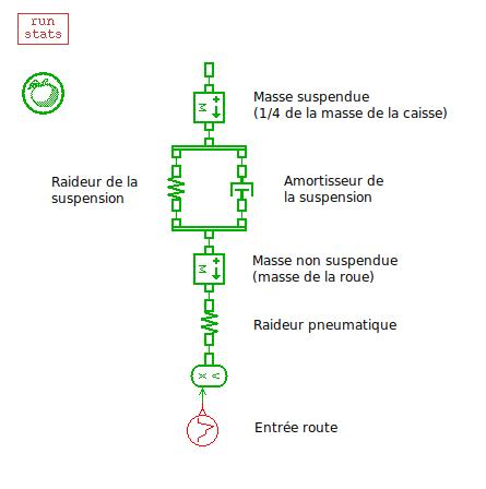 Modélisation suspension