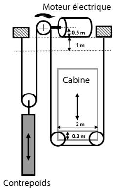 schema de principe d 39 un ascenseur. Black Bedroom Furniture Sets. Home Design Ideas